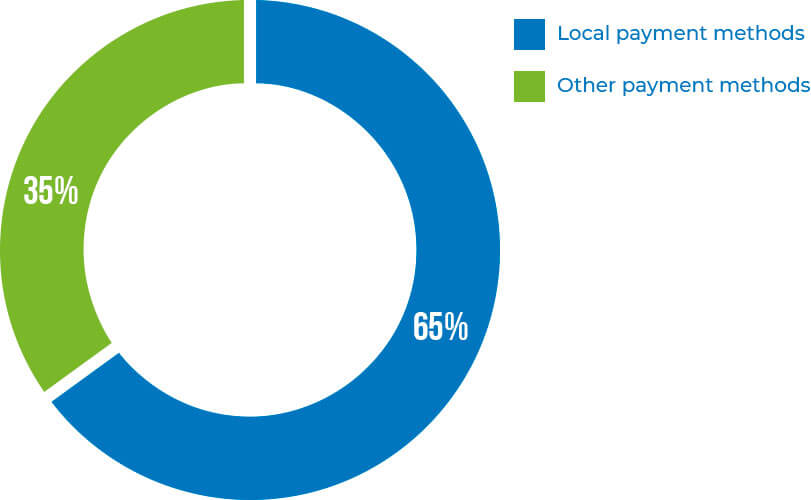 Local and other payment methods graphic ING